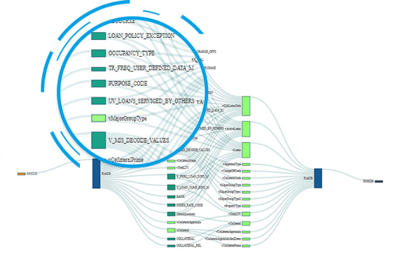 Enterprise Data Supply Chain