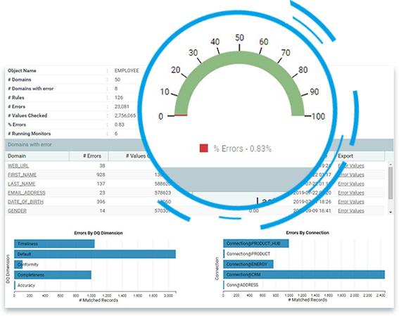 Data Quality Analytics